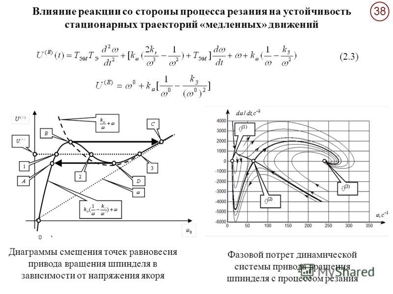 38 Влияние реакции со стороны процесса резания на устойчивость стационарных траекторий «медленных» движений (2.3) Диаграммы смещения точек равновесия привода вращения шпинделя в зависимости от напряжения якоря Фазовой потрет динамической системы прив