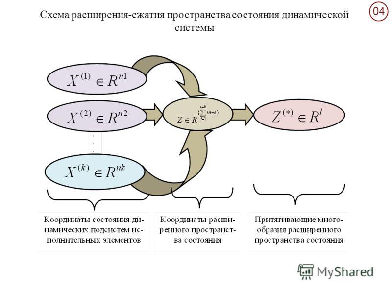 0404 Схема расширения-сжатия пространства состояния динамической системы