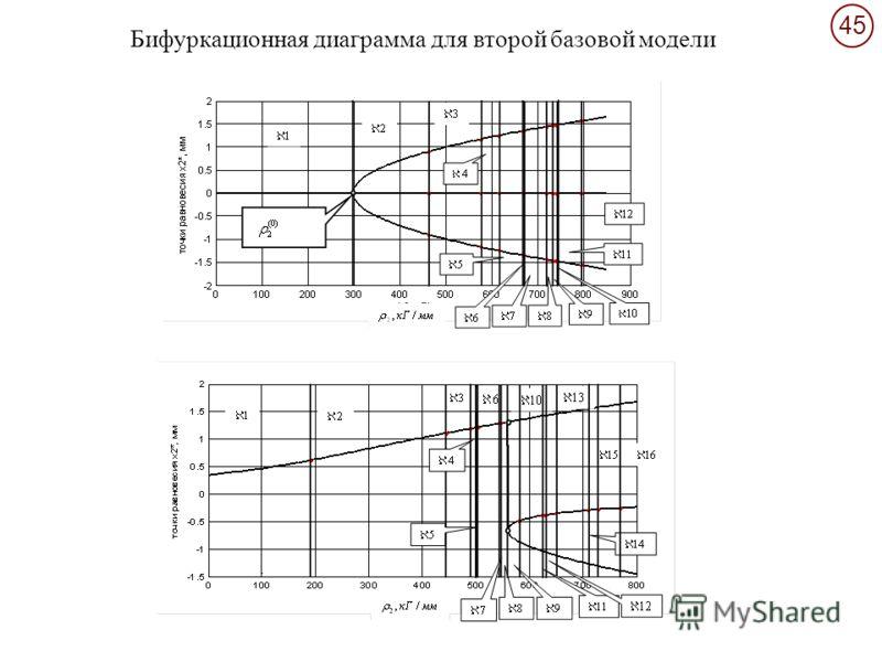 45 Бифуркационная диаграмма для второй базовой модели