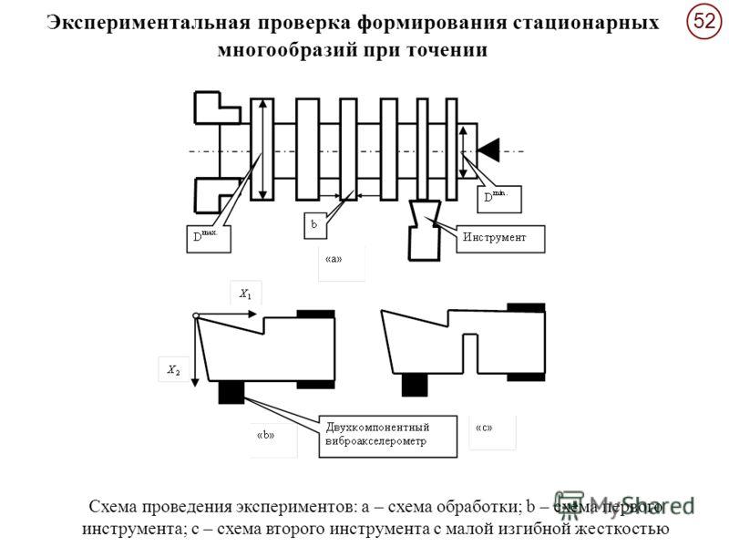 5252 Схема проведения экспериментов: а – схема обработки; b – схема первого инструмента; с – схема второго инструмента с малой изгибной жесткостью Экспериментальная проверка формирования стационарных многообразий при точении