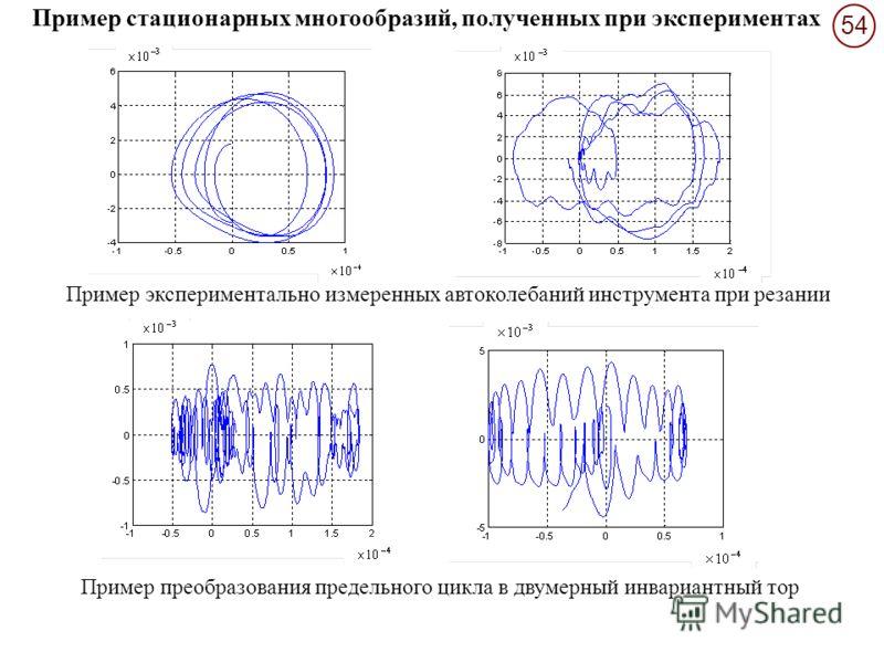 54 Пример преобразования предельного цикла в двумерный инвариантный тор Пример экспериментально измеренных автоколебаний инструмента при резании Пример стационарных многообразий, полученных при экспериментах