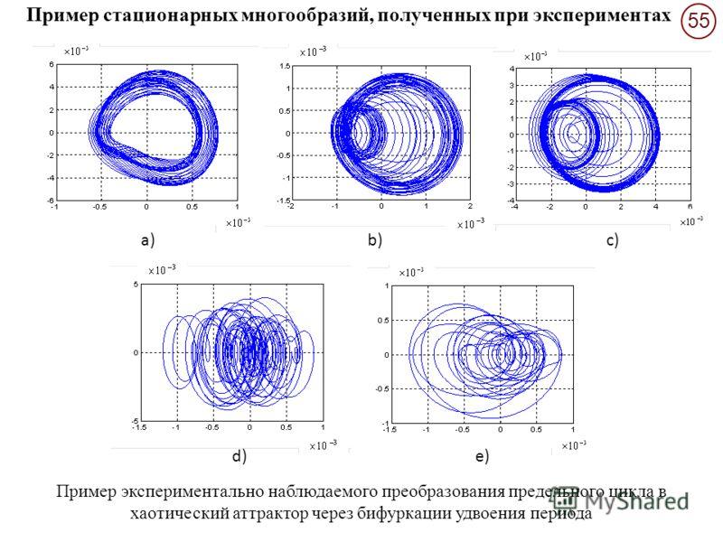 55 a)b)c) d)e) Пример экспериментально наблюдаемого преобразования предельного цикла в хаотический аттрактор через бифуркации удвоения периода Пример стационарных многообразий, полученных при экспериментах