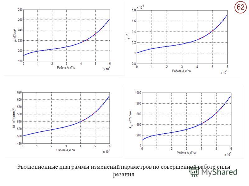 62 Эволюционные диаграммы изменений параметров по совершенной работе силы резания