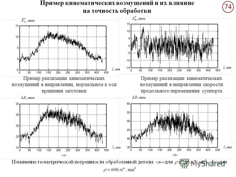 74 Пример реализации кинематических возмущений в направлении, нормальном к оси вращения заготовки Пример реализации кинематических возмущений в направлении скорости продольного перемещения суппорта Пример кинематических возмущений и их влияние на точ