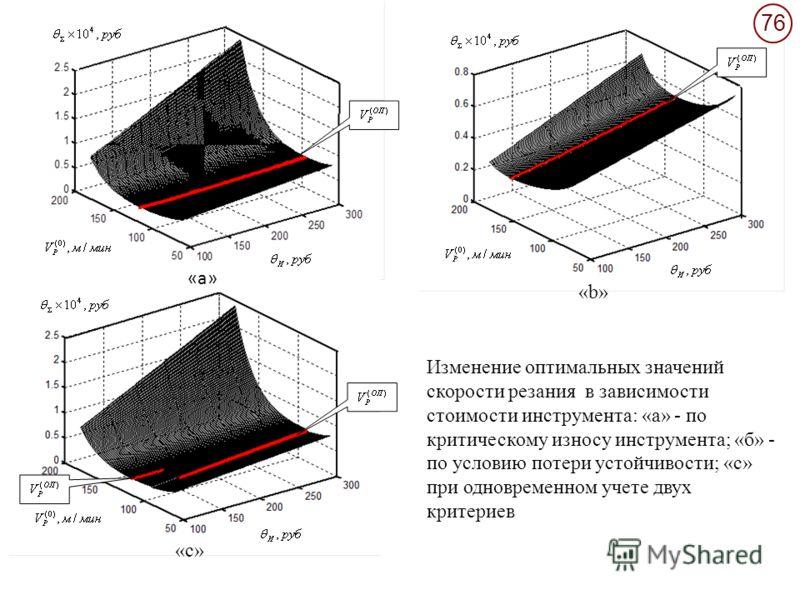76 Изменение оптимальных значений скорости резания в зависимости стоимости инструмента: «а» - по критическому износу инструмента; «б» - по условию потери устойчивости; «с» при одновременном учете двух критериев «c»«c» «b»«b» «а»