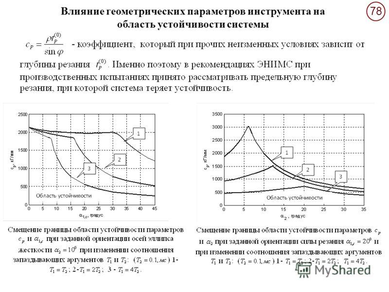 78 Влияние геометрических параметров инструмента на область устойчивости системы