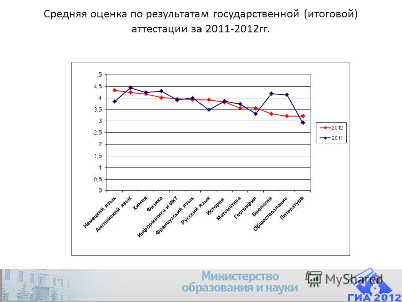 Средняя оценка по результатам государственной (итоговой) аттестации за 2011-2012гг.