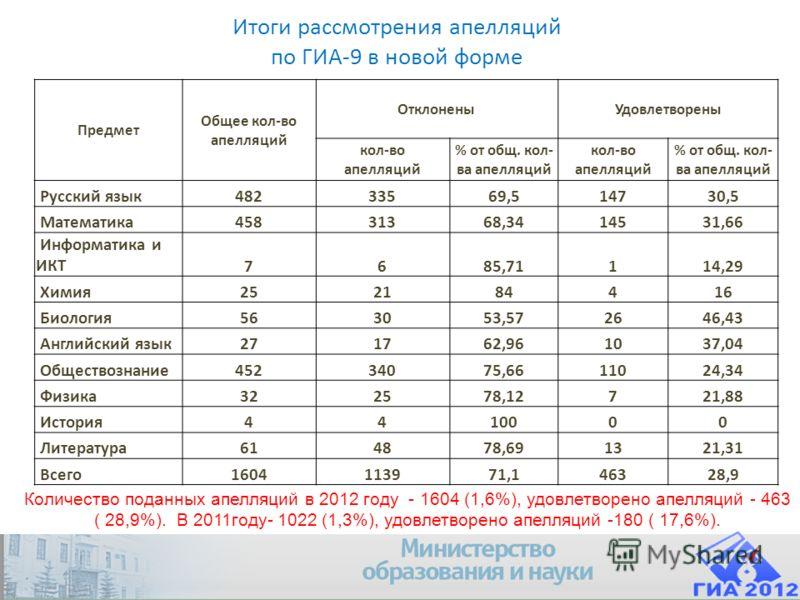Итоги рассмотрения апелляций по ГИА-9 в новой форме Количество поданных апелляций в 2012 году - 1604 (1,6%), удовлетворено апелляций - 463 ( 28,9%). В 2011году- 1022 (1,3%), удовлетворено апелляций -180 ( 17,6%). Предмет Общее кол-во апелляций Отклон
