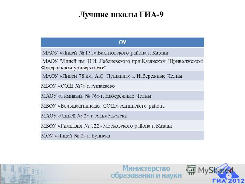 Company Logo Лучшие школы ГИА-9 ОУ МАОУ «Лицей 131» Вахитовского района г. Казани МАОУ