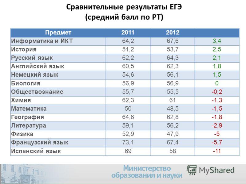 Сравнительные результаты ЕГЭ (средний балл по РТ) Предмет20112012 Информатика и ИКТ64,267,63,4 История51,253,72,5 Русский язык62,264,32,1 Английский язык60,562,31,8 Немецкий язык54,656,11,5 Биология56,9 0 Обществознание55,755,5-0,2 Химия62,361-1,3 Ма