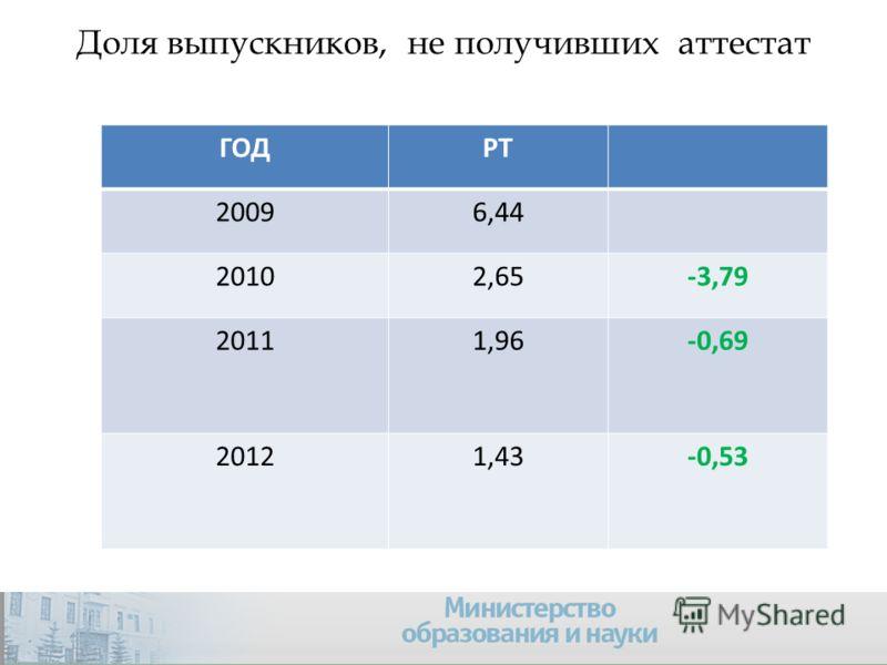 Доля выпускников, не получивших аттестат ГОДРТ 20096,44 20102,65-3,79 20111,96-0,69 20121,43-0,53