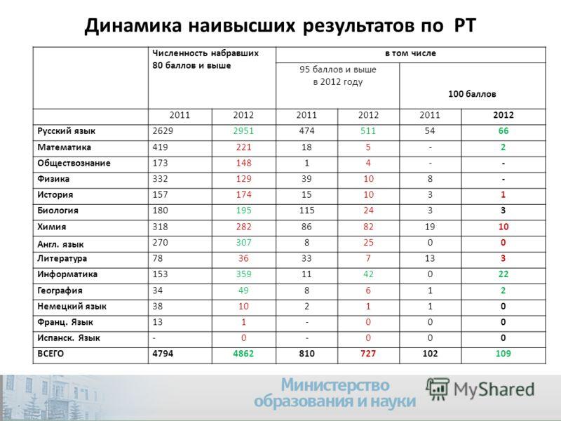Динамика наивысших результатов по РТ 7 Численность набравших 80 баллов и выше в том числе 95 баллов и выше в 2012 году 100 баллов 201120122011201220112012 Русский язык262929514745115466 Математика419221185-2 Обществознание17314814-- Физика33212939108
