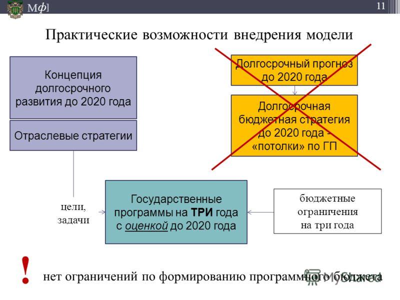 М ] ф 11 Практические возможности внедрения модели 23.09.2012 Концепция долгосрочного развития до 2020 года Долгосрочный прогноз до 2020 года Долгосрочная бюджетная стратегия до 2020 года - «потолки» по ГП Отраслевые стратегии Государственные програм