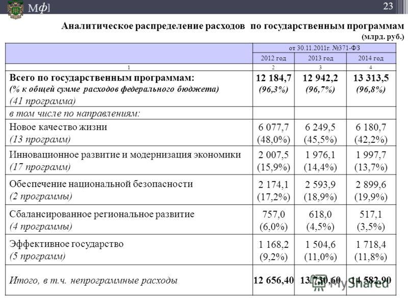 М ] ф 23 Аналитическое распределение расходов по государственным программам (млрд. руб.) от 30.11.2011г. 371-ФЗ 2012 год2013 год2014 год 1234 Всего по государственным программам: (% к общей сумме расходов федерального бюджета) (41 программа) 12 184,7