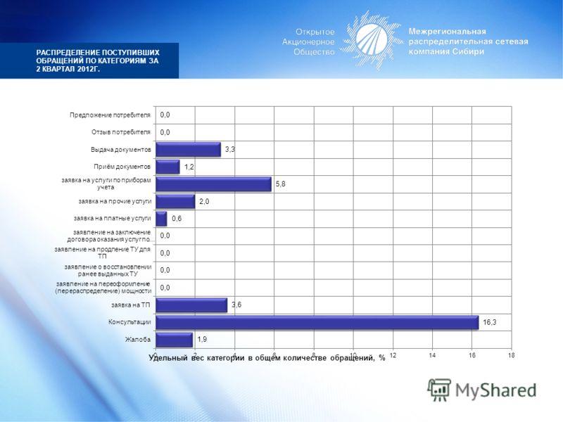РАСПРЕДЕЛЕНИЕ ПОСТУПИВШИХ ОБРАЩЕНИЙ ПО КАТЕГОРИЯМ ЗА 2 КВАРТАЛ 2012Г.