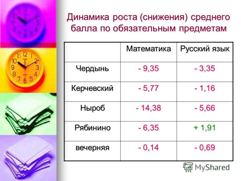 Динамика роста (снижения) среднего балла по обязательным предметам Математика Русский язык Чердынь - 9,35 - 3,35 Керчевский - 5,77 - 1,16 Ныроб - 14,38 - 5,66 Рябинино - 6,35 + 1,91 вечерняя - 0,14 - 0,69