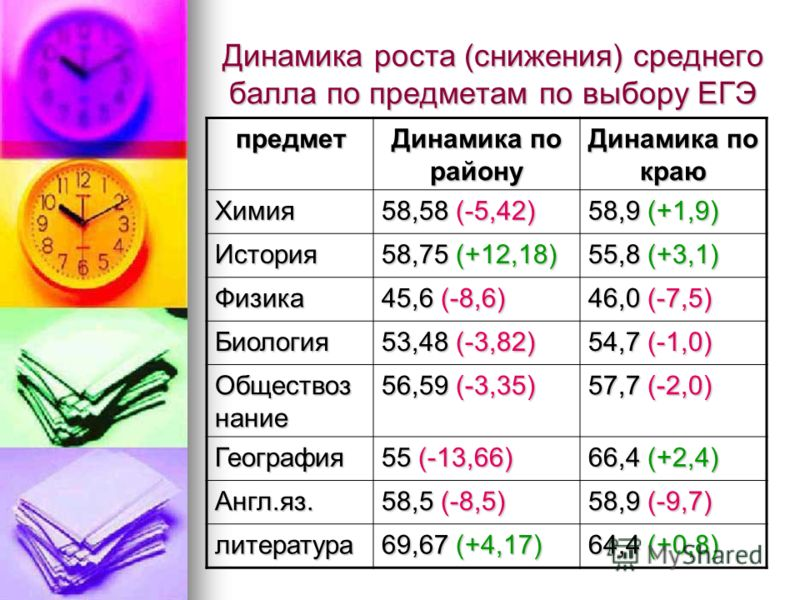 Динамика роста (снижения) среднего балла по предметам по выбору ЕГЭ предмет Динамика по району Динамика по краю Химия 58,58 (-5,42) 58,9 (+1,9) История 58,75 (+12,18) 55,8 (+3,1) Физика 45,6 (-8,6) 46,0 (-7,5) Биология 53,48 (-3,82) 54,7 (-1,0) Общес