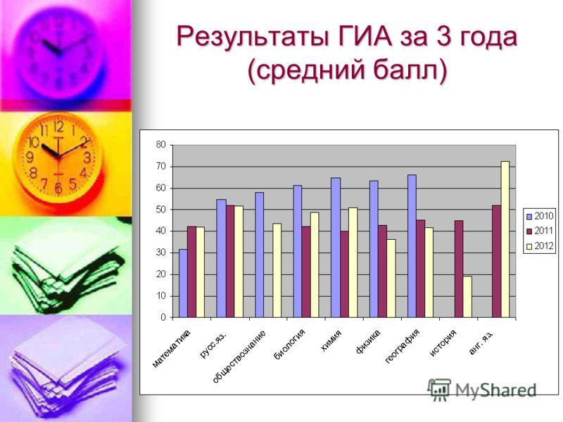 Результаты ГИА за 3 года (средний балл)