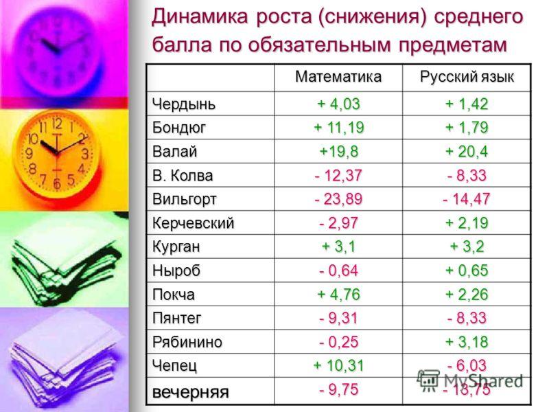 Динамика роста (снижения) среднего балла по обязательным предметам Математика Русский язык Чердынь + 4,03 + 1,42 Бондюг + 11,19 + 1,79 Валай+19,8 + 20,4 В. Колва - 12,37 - 8,33 Вильгорт - 23,89 - 14,47 Керчевский - 2,97 + 2,19 Курган + 3,1 + 3,2 Ныро