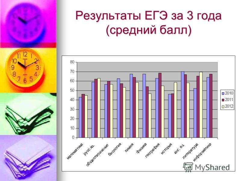 Результаты ЕГЭ за 3 года (средний балл)