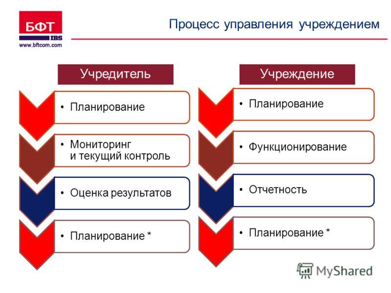 Планирование Мониторинг и текущий контроль Оценка результатовПланирование * Учредитель Учреждение ПланированиеФункционированиеОтчетностьПланирование *