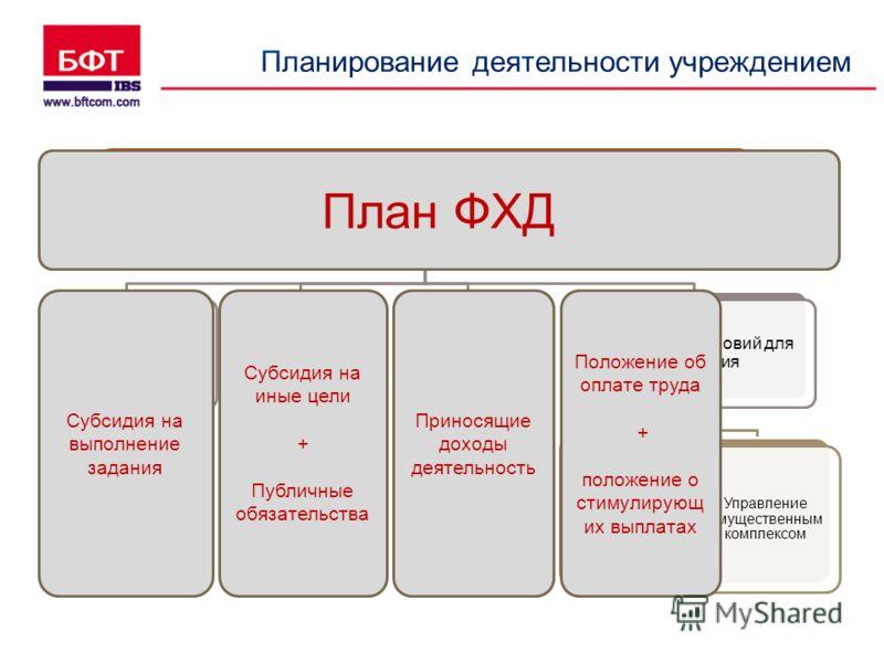 Программа развития учреждения Услуги (работы), выполняемые в рамках задания Расширение ассортимента, повышение качества, привлечение потребителей Иные программные мероприятия Участие в целевых программах Услуги (работы), выполняемые сверх задания Рас