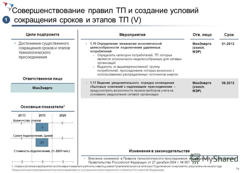 13 Национальная предпринимательская инициатива по улучшению инвестиционного климата в Российской Федерации Совершенствование правил ТП и создание условий сокращения сроков и этапов ТП (IV) Достижение существенного сокращения сроков и этапов технологи