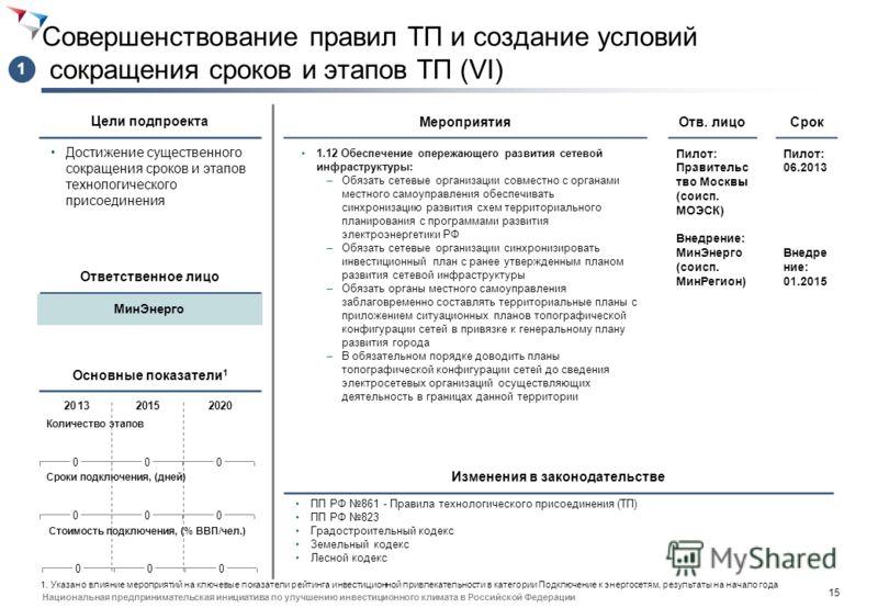 14 Национальная предпринимательская инициатива по улучшению инвестиционного климата в Российской Федерации Совершенствование правил ТП и создание условий сокращения сроков и этапов ТП (V) Достижение существенного сокращения сроков и этапов технологич