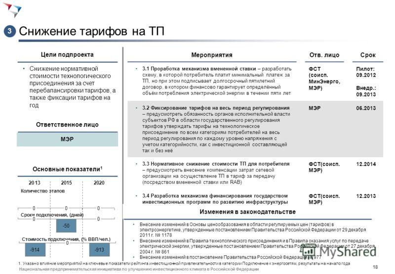 17 Национальная предпринимательская инициатива по улучшению инвестиционного климата в Российской Федерации Совершенствование правового механизма перераспределения свободной мощности (II) Снижение срока фактического технологического присоединения в ус