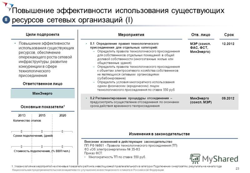 22 Национальная предпринимательская инициатива по улучшению инвестиционного климата в Российской Федерации Внедрение единых стандартов раскрытия информации по ТП Увеличение информационной прозрачности всего процесса технологического присоединения Мер