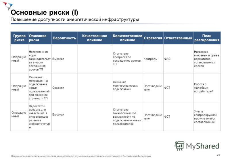 24 Национальная предпринимательская инициатива по улучшению инвестиционного климата в Российской Федерации Повышение эффективности использования существующих ресурсов сетевых организаций (II) Повышение эффективности использования существующих ресурсо