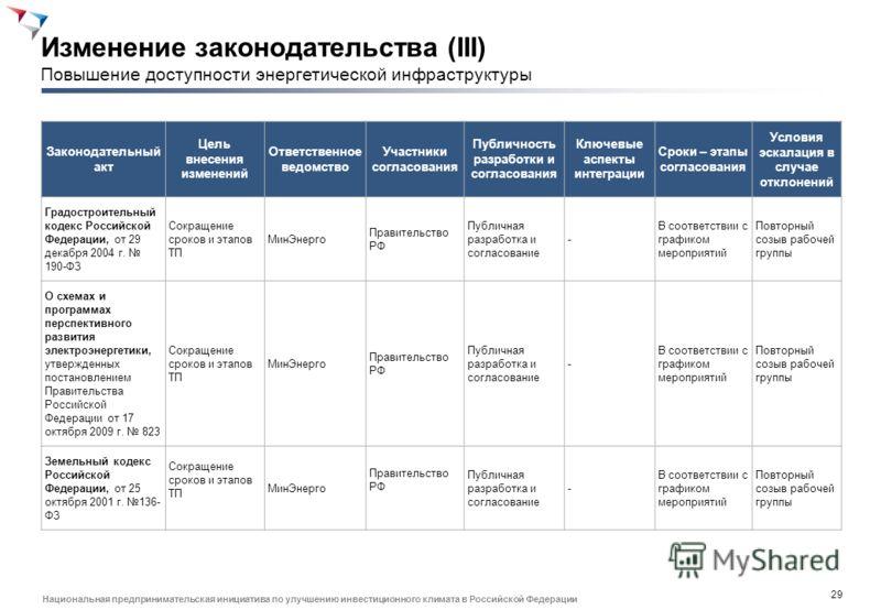 28 Национальная предпринимательская инициатива по улучшению инвестиционного климата в Российской Федерации Законодательный акт Цель внесения изменений Ответственное ведомство Участники согласования Публичность разработки и согласования Ключевые аспек