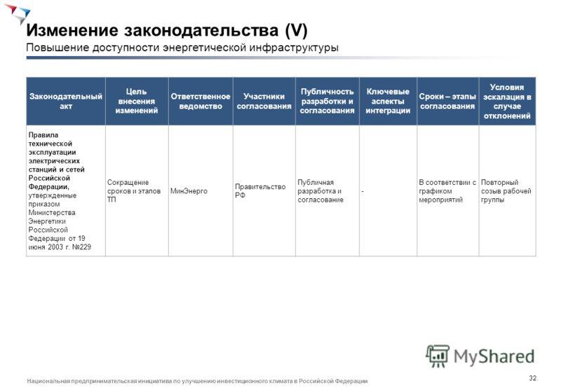 31 Национальная предпринимательская инициатива по улучшению инвестиционного климата в Российской Федерации Законодательный акт Цель внесения изменений Ответственное ведомство Участники согласования Публичность разработки и согласования Ключевые аспек