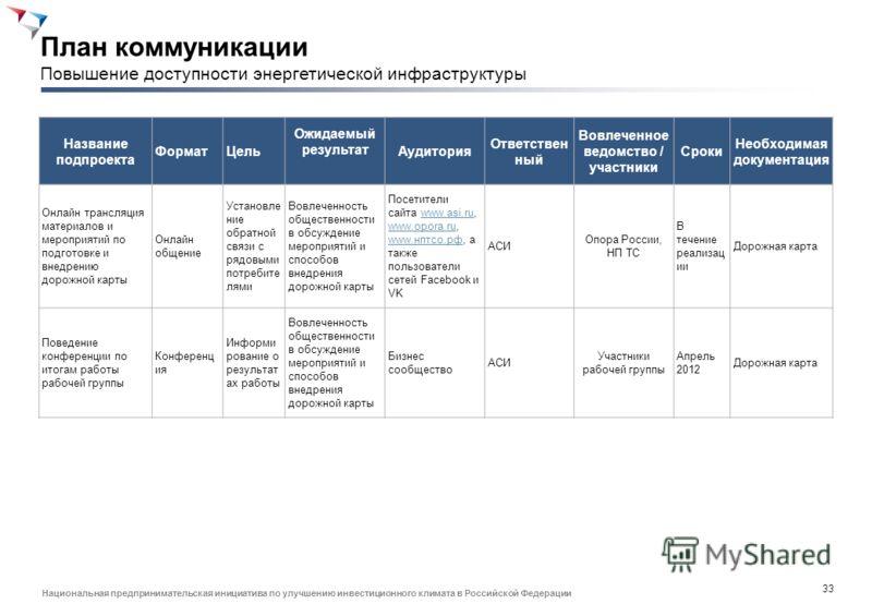 32 Национальная предпринимательская инициатива по улучшению инвестиционного климата в Российской Федерации Законодательный акт Цель внесения изменений Ответственное ведомство Участники согласования Публичность разработки и согласования Ключевые аспек