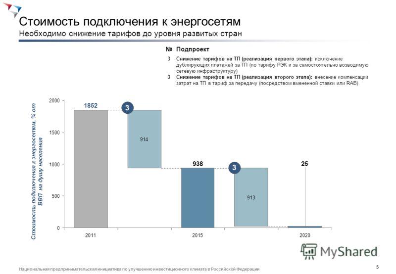 4 Национальная предпринимательская инициатива по улучшению инвестиционного климата в Российской Федерации Количество этапов согласования Только сокращение процедур до 5 позволит России попасть в двадцатку рейтинга 2011 10 8 6 4 2 0 2020 5 1 2015 6 2