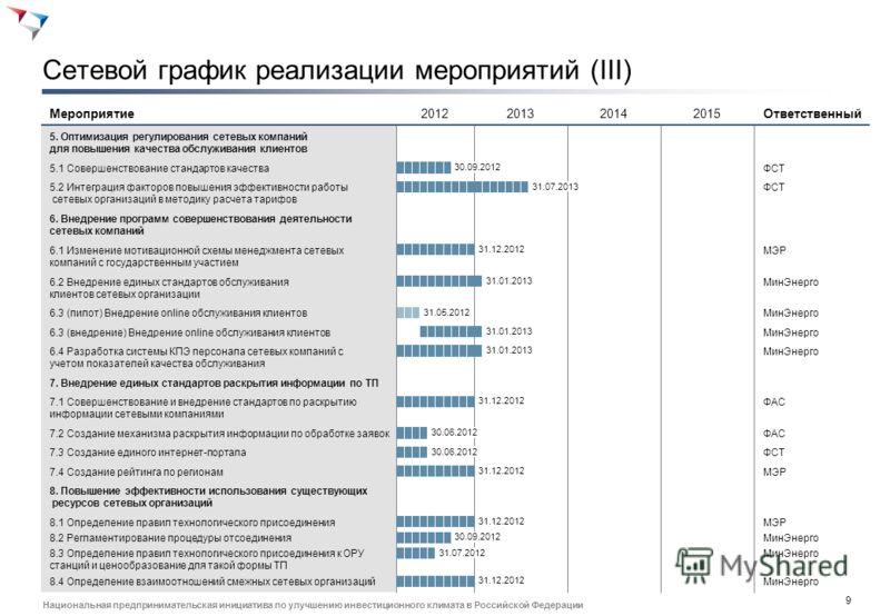 8 Национальная предпринимательская инициатива по улучшению инвестиционного климата в Российской Федерации Сетевой график реализации мероприятий (II) 2012201320142015 ОтветственныйМероприятие ФСТ4.2 Моделирование пилотных проектов и внедрение 30.04.20