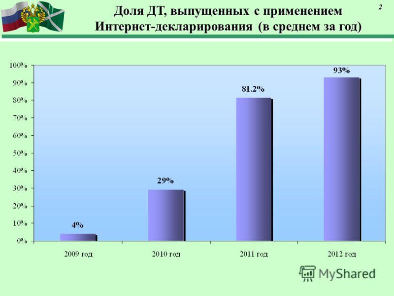 Доля ДТ, выпущенных с применением Интернет-декларирования (в среднем за год) 2