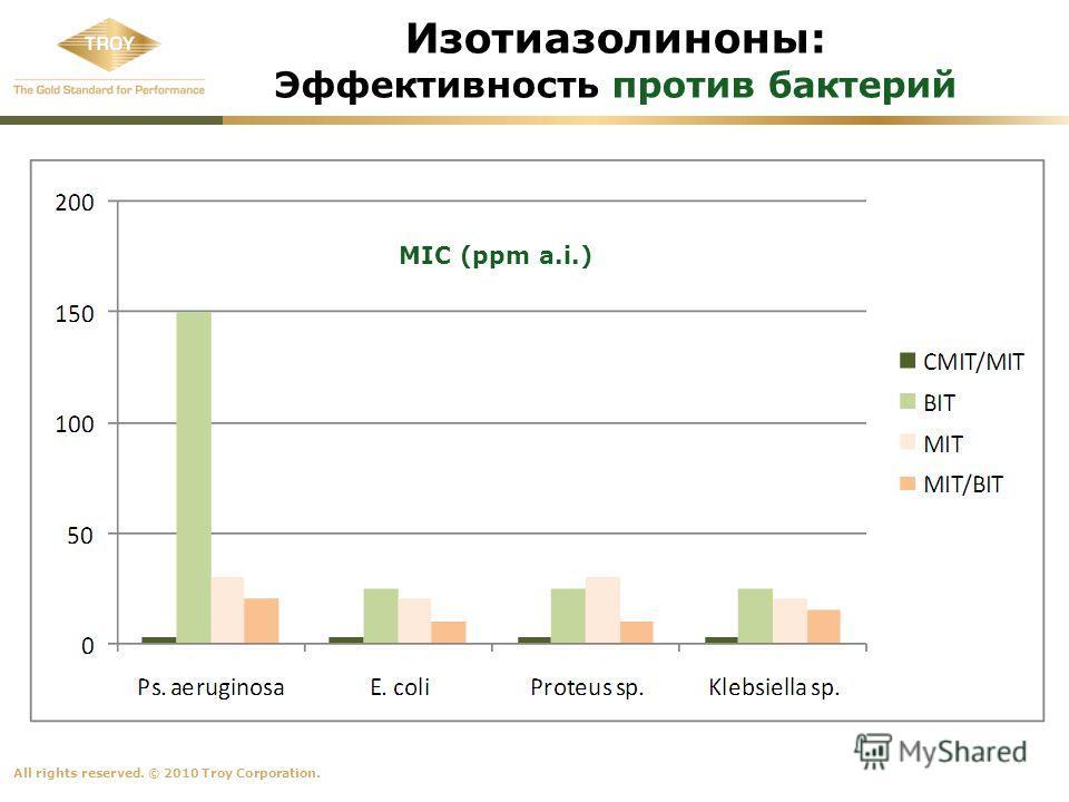 All rights reserved. © 2010 Troy Corporation. Изотиазолиноны: Эффективность против бактерий MIC (ppm a.i.)