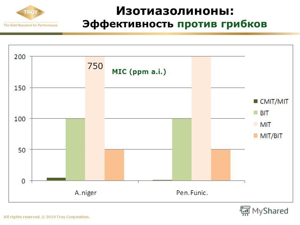 All rights reserved. © 2010 Troy Corporation. Изотиазолиноны: Эффективность против грибков 750 MIC (ppm a.i.)