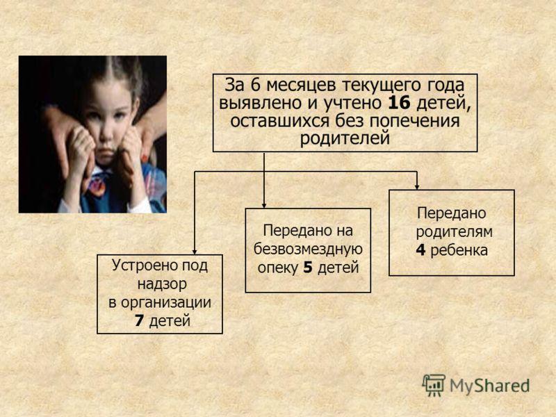 За 6 месяцев текущего года выявлено и учтено 16 детей, оставшихся без попечения родителей Устроено под надзор в организации 7 детей Передано на безвозмездную опеку 5 детей Передано родителям 4 ребенка
