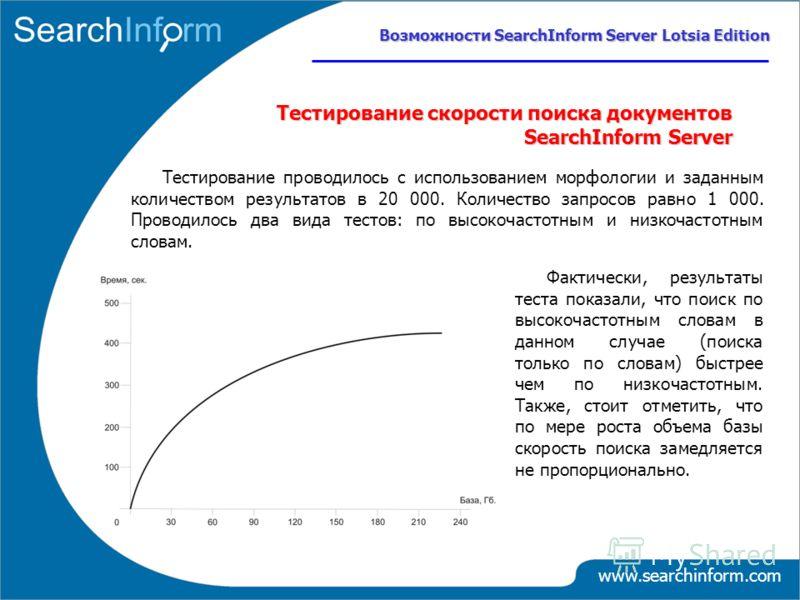 www.searchinform.com Тестирование скорости поиска документов SearchInform Server Возможности SearchInform Server Lotsia Edition Тестирование проводилось с использованием морфологии и заданным количеством результатов в 20 000. Количество запросов равн