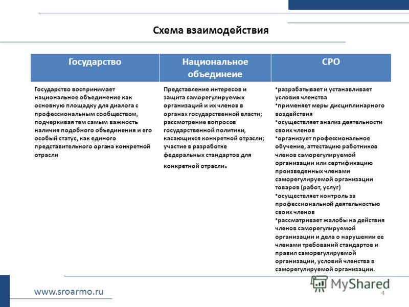 4 Схема взаимодействия 4 www.sroarmo.ru ГосударствоНациональное объединеие СРО Государство воспринимает национальное объединение как основную площадку для диалога с профессиональным сообществом, подчеркивая тем самым важность наличия подобного объеди