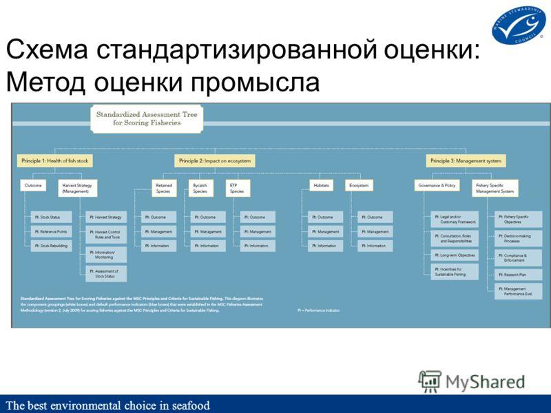 Схема стандартизированной оценки: Метод оценки промысла The best environmental choice in seafood