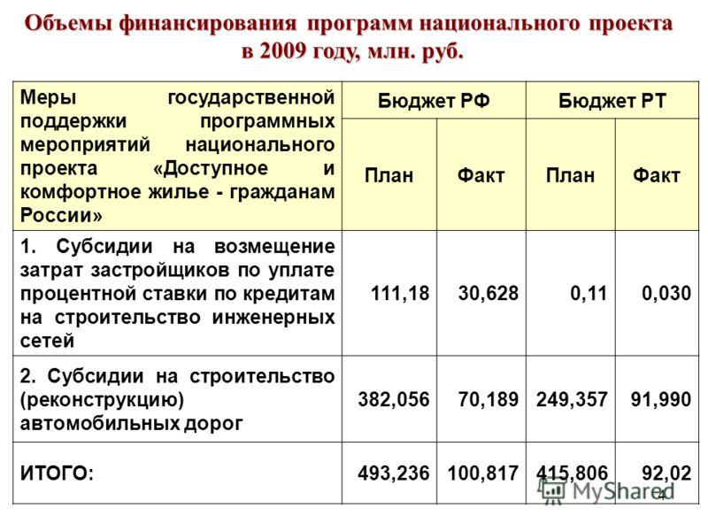 4 Объемы финансирования программ национального проекта в 2009 году, млн. руб. Меры государственной поддержки программных мероприятий национального проекта «Доступное и комфортное жилье - гражданам России» Бюджет РФБюджет РТ ПланФактПланФакт 1. Субсид