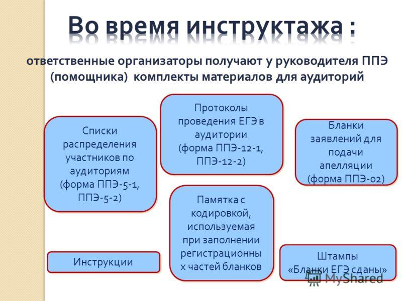 ответственные организаторы получают у руководителя ППЭ ( помощника ) комплекты материалов для аудиторий Списки распределения участников по аудиториям ( форма ППЭ -5-1, ППЭ -5-2) Списки распределения участников по аудиториям ( форма ППЭ -5-1, ППЭ -5-2