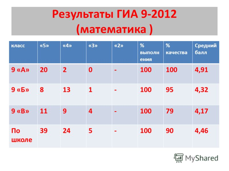 Результаты ГИА 9-2012 (математика ) класс«5»«4»«3»«2»% выполн ения % качества Средний балл 9 «А»2020-100 4,91 9 «Б»8131-100954,32 9 «В»1194-100794,17 По школе 39245-100904,46