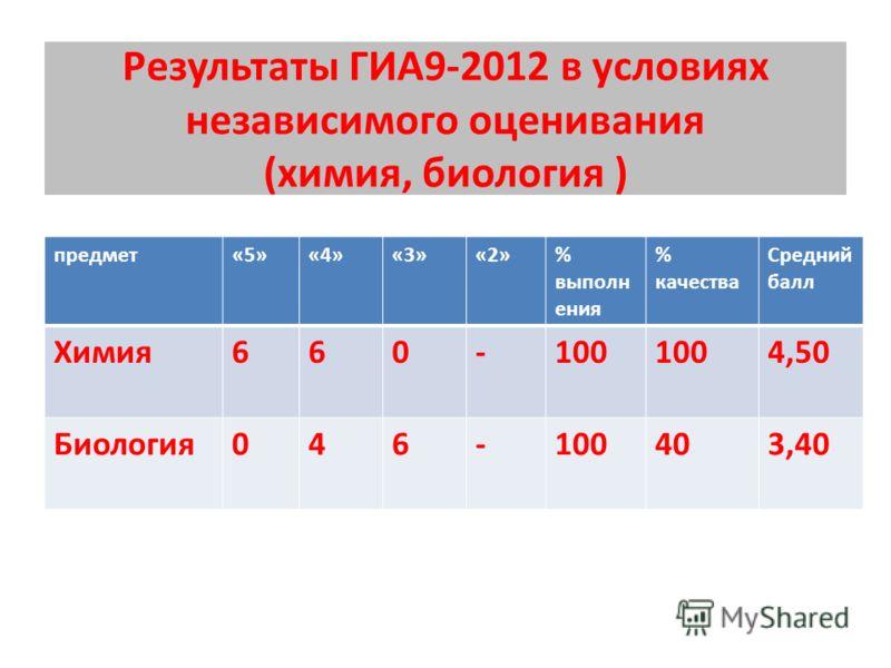 Результаты ГИА9-2012 в условиях независимого оценивания (химия, биология ) предмет«5»«4»«3»«2»% выполн ения % качества Средний балл Химия660-100 4,50 Биология046-100403,40