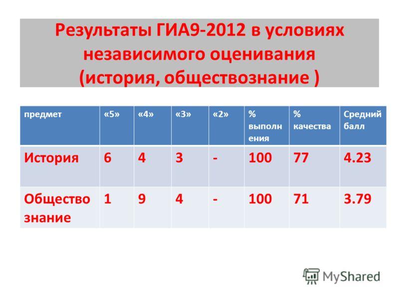 Результаты ГИА9-2012 в условиях независимого оценивания (история, обществознание ) предмет«5»«4»«3»«2»% выполн ения % качества Средний балл История643-100774.23 Общество знание 194-100713.79