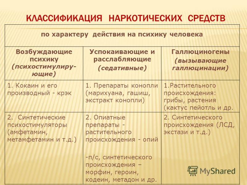 КЛАССИФИКАЦИЯ НАРКОТИЧЕСКИХ СРЕДСТВ по характеру действия на психику человека Возбуждающие психику (психостимулиру- ющие) Успокаивающие и расслабляющие (седативные) Галлюциногены (вызывающие галлюцинации) 1. Кокаин и его производный - крэк 1. Препара