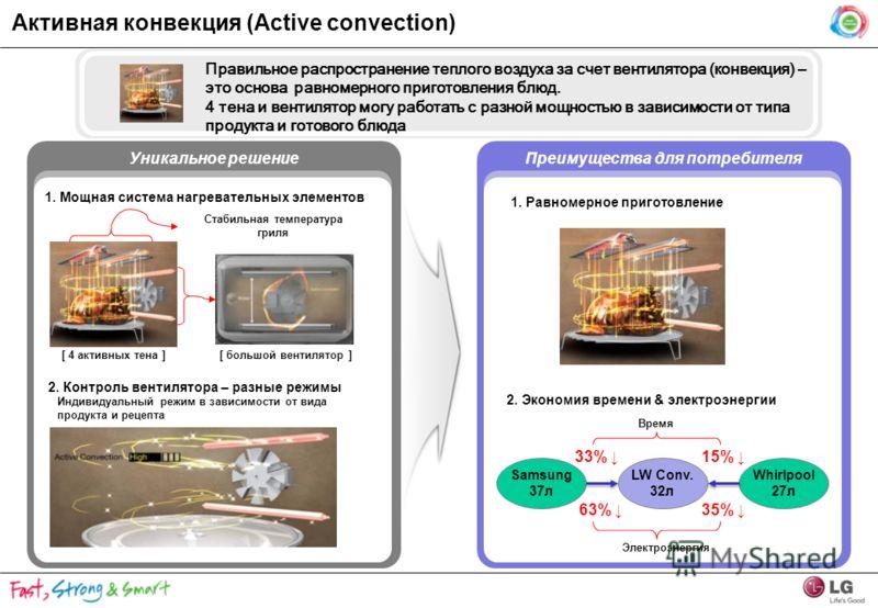 Уникальное решение 2. Контроль вентилятора – разные режимы Правильное распространение теплого воздуха за счет вентилятора (конвекция) – это основа равномерного приготовления блюд. 4 тена и вентилятор могу работать с разной мощностью в зависимости от